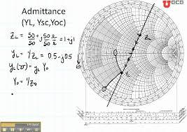 Smith Chart Explained Ece3300 Lecture 12b 5 Smith Chart Admittance And Open Short Circuits