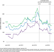 Corporate Bond Spreads Chart A Boon For Corporate Bonds Ishares Iboxx High Yield