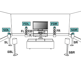 connecting 11 1 channel speakers avr x4400h pict sp layout 11 1 sd fd