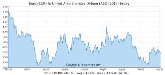 Euro To Dirham Chart Euro Eur To United Arab Emirates Dirham Aed History