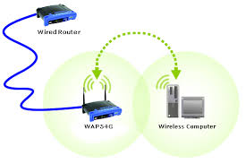 linksys official support connecting an access point to a wired basic home network diagram at Wireless Access Point Network Diagram