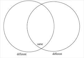 Venn Diagram Printable 2 Circles Template Of A Venn Diagram Musacreative Co