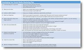 Social Media Marketing Plan Drake Direct Roundtable Developing Your Social Media Marketing Plan 11