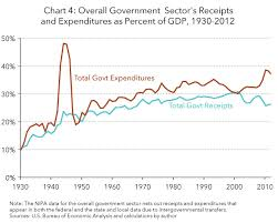Growth Of Us Government Chart A Short History Of Government Taxing And Spending In The