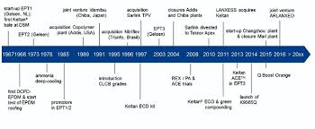 Epdm Gasket Torque Chart Defining Epdm For The Past And The Next 50 Years Kgk