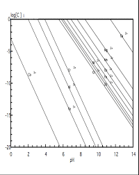Metal Precipitation Ph Chart Solubility Diagram Biominewiki
