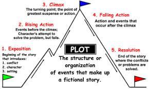 Plot Chart For Short Story Short Stories English Language Arts