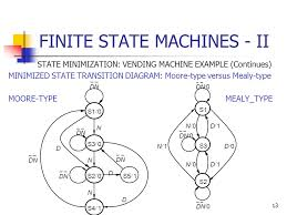 Vhdl Code For Vending Machine With State Diagram Adorable FINITE STATE MACHINES II Ppt Video Online Download