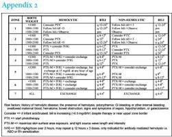 Hyperbilirubinemia Management In Neonates 2000 G Screened