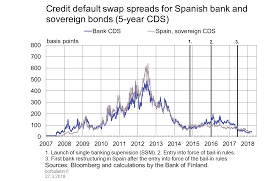 Credit Default Swap Chart Credit Default Swap Spreads For Spanish Bank And Sovereign
