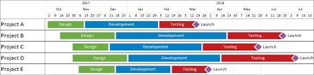 project timeline excel timeline of project rome fontanacountryinn com