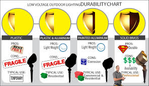 choosing lighting. article choosing the right landscape lighting fixture led or halogen