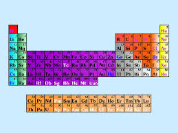 Periodic Table What we already know: Periodic Law: when Atoms ...