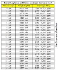 Ec Ppm Conversion Chart Ec Ppm Chart Hardwareindustry Info