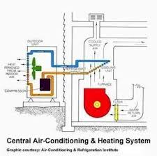 home air conditioning system. your air conditioner has three main mechanical components to cool home: home conditioning system