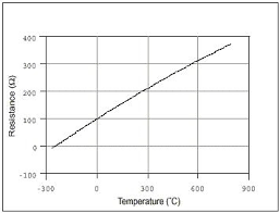 100 Ohm Rtd Temperature Chart Taking Temperature Measurements With Rtds How To Guide