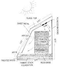 Fapc 161 Basics Of Solar Lumber Drying Osu Fact Sheets