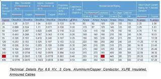 Motor Cable Size Chart Motor Wire Size Chart Beautiful How To Calculate The Size Of