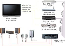 typical wiring diagram for home theater typical sony home theater system wiring diagram jodebal com on typical wiring diagram for home theater