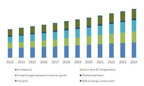 Powder Coating Market Share Industry Analysis Report 2024