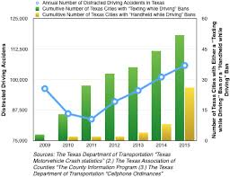 Chart Of Texting And Driving Statistics Do Handheld Device Bans Make Roads Safer Jou Rney Bailey