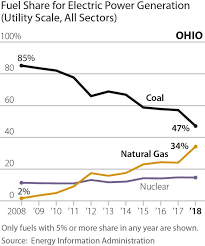 Eia Chart Of Ohio Electric Power Generation By Fuel Source