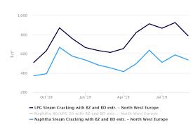 Butane Price Chart Europe Ethylene Margins Soar On The Back Of Lower Feedstock