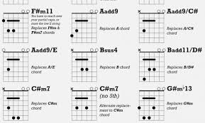 Cut Capo Chord Chart 62 Punctilious Transposition Chart For Capo