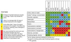 Hose Chemical Resistance Chart