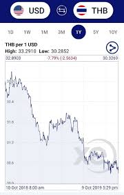 Thai Baht To Usd Chart Why Is The Thai Baht So Strong And Will It Weaken In The Future