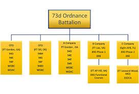 Army Battalion Organization Chart Organization Chart For The U S Army 73rdth Ordnance