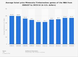 Timberwolves Seating Chart 2017 Nba Minnesota Timberwolves Average Ticket Price 2006 2016
