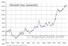 Msft Chart Microsoft Corp Nasd Msft Seasonal Chart Equity Clock