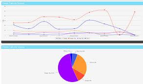Trending Graph Feb 21 2017 New Calls By Source Trending Graphs Ninjacat