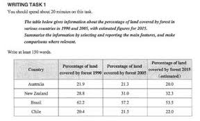Table Chart Ielts Ielts Table Land Covered By Forest