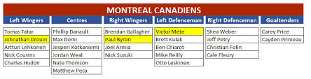 Montreal Canadiens Depth Chart Gohabs Com The Source For Montreal Canadiens Hockey