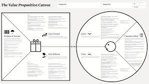 Value Proposition Template Value Proposition Canvas Entrprenuership Resources Pinterest 15