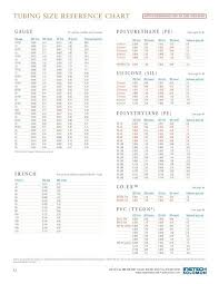 Peristaltic Pump Tubing Size Chart Tubing Size Reference Chart