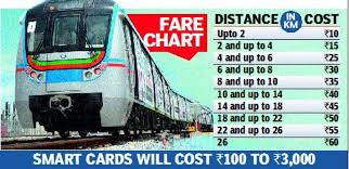 Metro Train Fares Chart In Hyderabad Hyderabad Metro Fare Starts At Rs 10 Smart Cards Will Cost