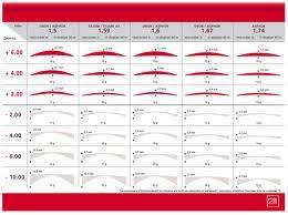 Lens Index Chart Lens Thickness Comparison Chart Eyeglass Lenses Lens Lenses