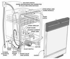 kenmore dishwasher inside. dishwasher parts location diagram kenmore inside