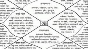 Check Mangal Dosha In Horoscope Vedic Astrology Astrology