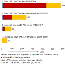 Oral Abstracts Of The 10th Ias Conference On Hiv Science 21
