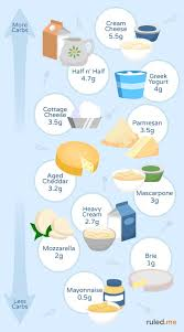 Keto Chart What To Eat Ketogenic Diet Food List What To Eat Buy At The Grocery
