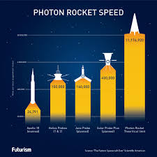 Photon Traveling Light We May Be Able To Build A Rocket That Can Go 99 999 The