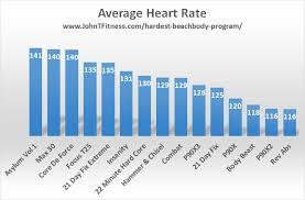 What Is The Hardest Beachbody Program John T Fitness