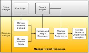 Key Principles Of Resource Management Project Management
