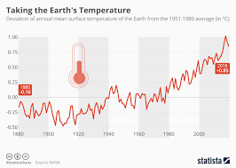 Temperature Chart Chart Taking The Earths Temperature Statista