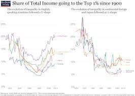 Wealth Chart 100 Years Income Inequality Our World In Data