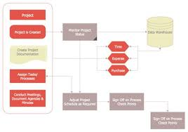 Project Work Flow Chart Template Project Management Process Flowchart Process Flow Chart